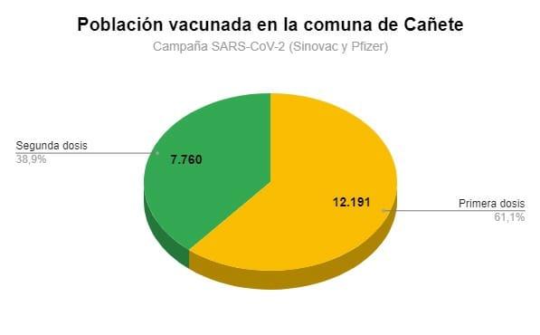 12.191 CAÑETINOS YA TIENEN LA PRIMERA DOSIS CONTRA EL COVID-19