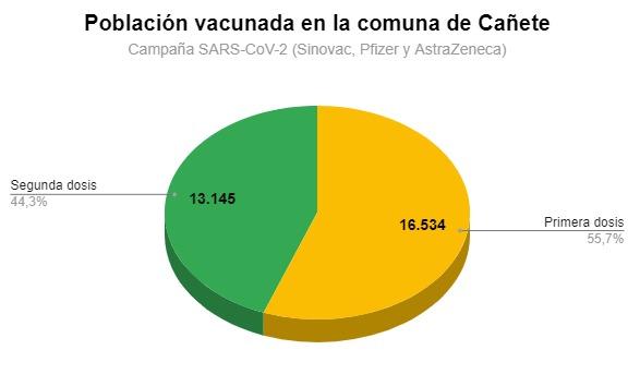 CAÑETE PRESENTA 29.679 VACUNAS ADMINISTRADAS ENTRE PRIMERA Y SEGUNDA DOSIS CONTRA EL COVID-19