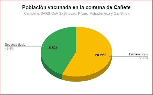 CAÑETE HA REGISTRADO 36.592 VACUNAS ADMINISTRADAS ENTRE LA PRIMERA, SEGUNDA Y ÚNICA DOSIS CONTRA EL COVID-19
