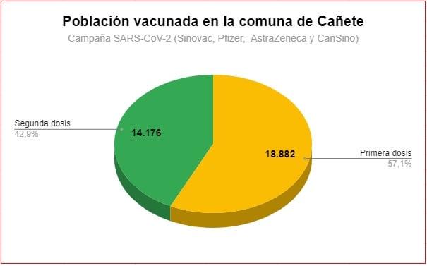 EL 68,6% DE LOS CAÑETINOS YA SE HA VACUNADO CON LA PRIMERA DOSIS CONTRA EL COVID-19